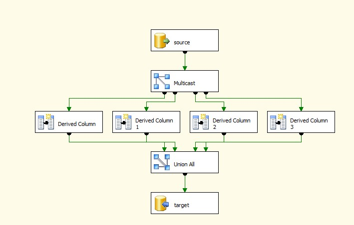 SSIS package logging – Custom logging 2008 R2 and 2012