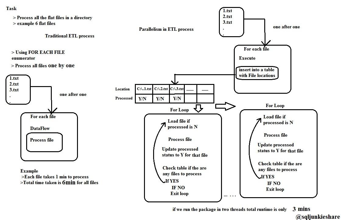 sql for etl testing pdf