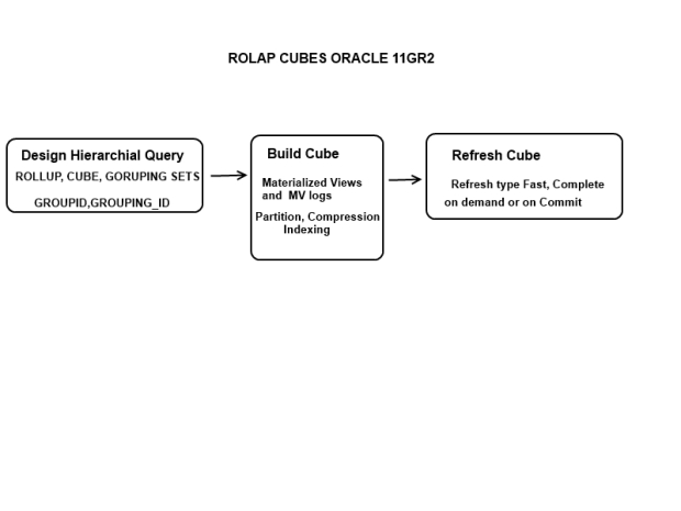 Rolap cube over view